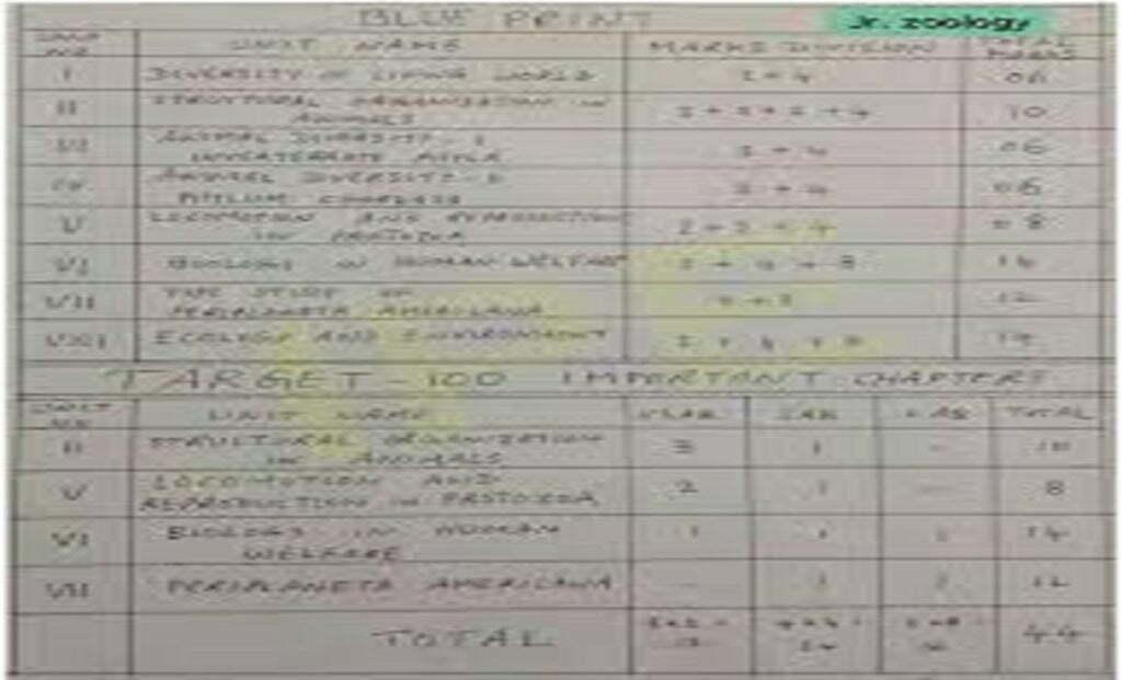 AP 1st Inter Exam Pattern 2022 AP 11th Blueprint 2022 BIEAP Jr Inter Marking Scheme 2022